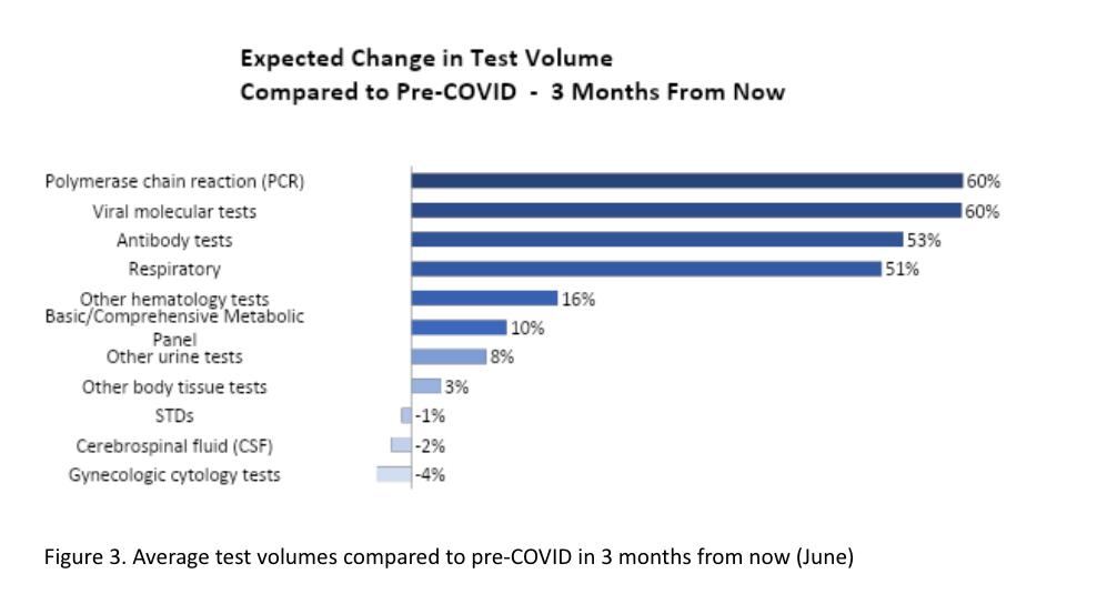 Average test volumes compared to pre-COVID in 3 months from now (June 2020)