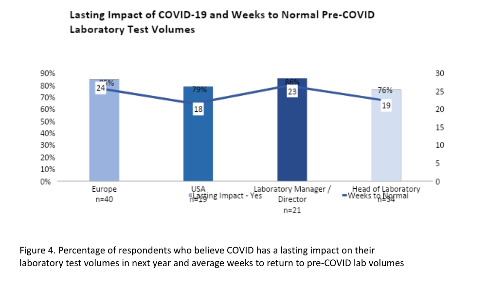 Respondents who believe COVID has a lasting impact on their laboratory test volumes in next year and average weeks to return to pre-COVID lab volumes