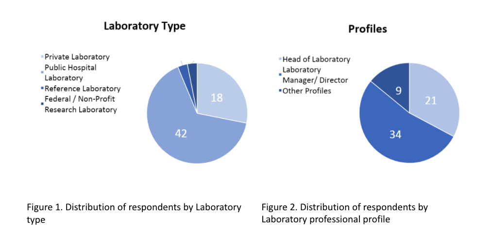 Distribution of respondents by Laboratory type & professional profile