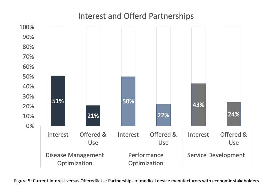 Current Interest versus Offered&Use Partnerships of medical device manufacturers with economic stakeholders