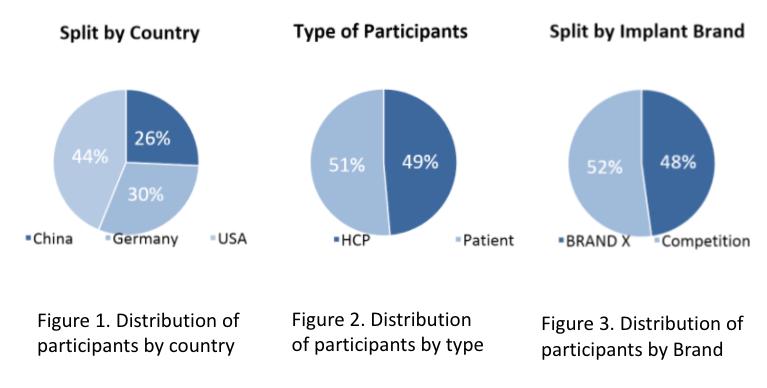 Competitive NPS: methodology
